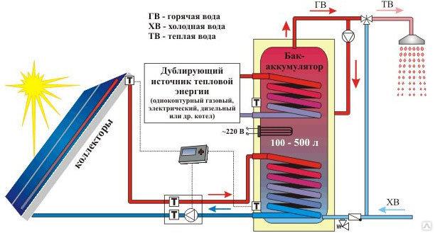 Бак аккумулятор горячей воды напорный